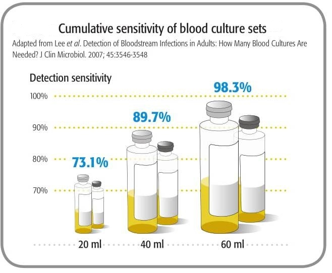 Cumulative sensitivity of blood culture sets
