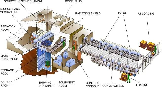 Gamma irradiation facility