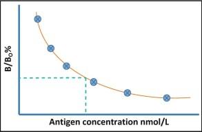Radioactivity antigen plot