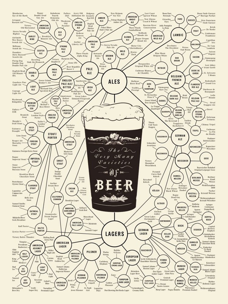 Beer Types - A comprehensive flow chart