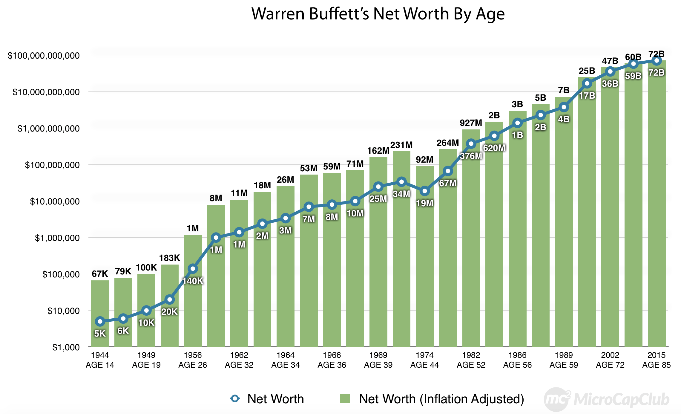 Image result for warren buffett wealth