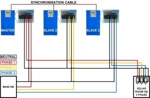 3 Phase Wiring | Microcare