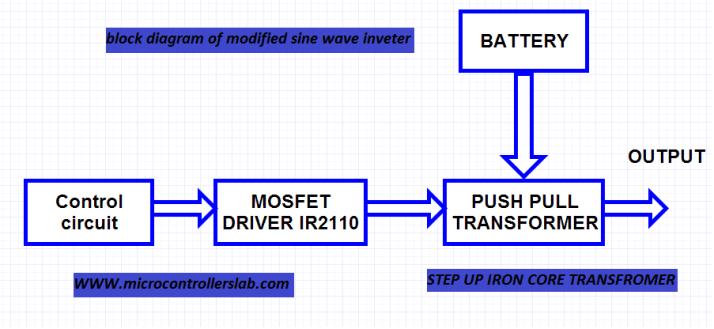 block diagram of modified sine wave inverter