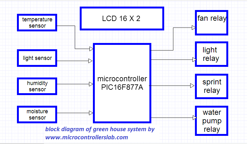 block digram of green house system