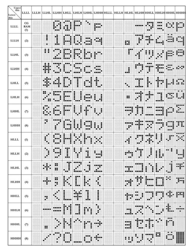 Character Display chart