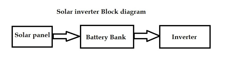 Solar inverter block diagram