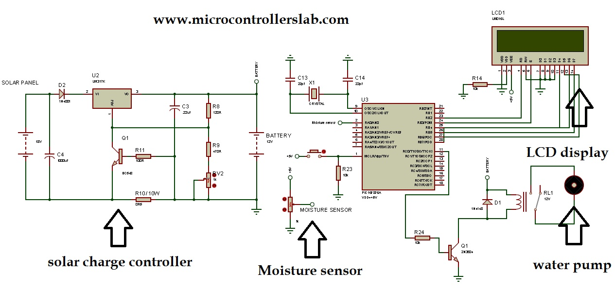 Solar power auto irrigation system using microcontroller on