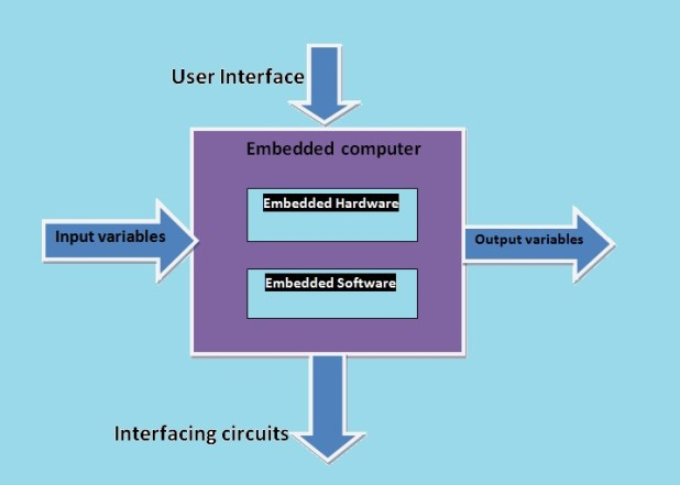 Embedded system basic building block