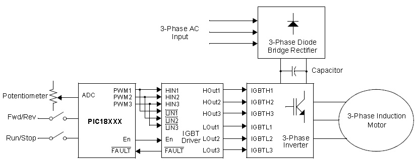 Speed control of induction motor using pic microcontroller