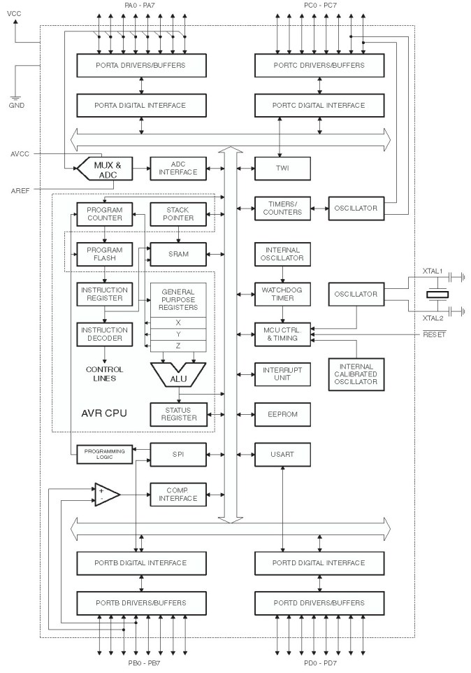 Block Diagram Atmega16