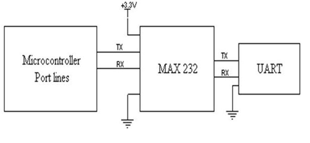 Know all about I2C bus communication protocol - applications