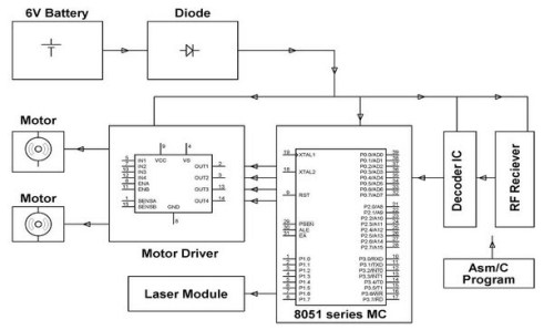 Receiver block diagram of voice controlled robotic car