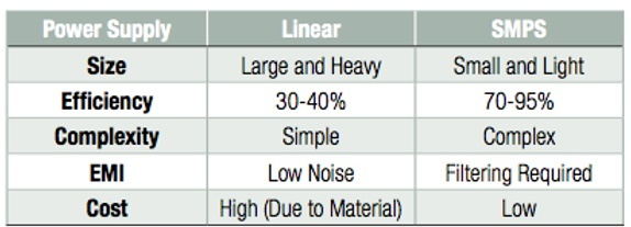 comparison of SMPS