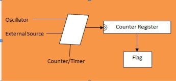 how to user timers of avr microcontroller
