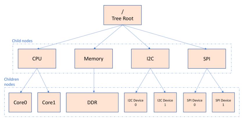 Linux device tree block diagram