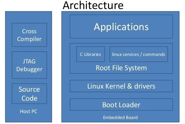 embedded linux architecture