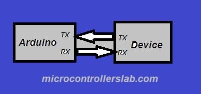 Arduino USB to TTL converter