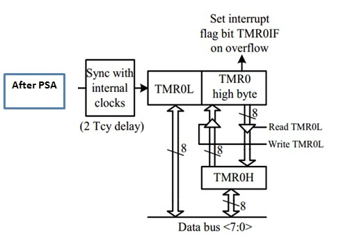 timers architecture