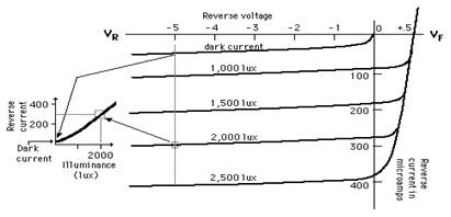 photo diode charactertistics