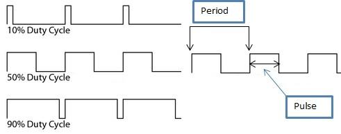 CCP module as PWM