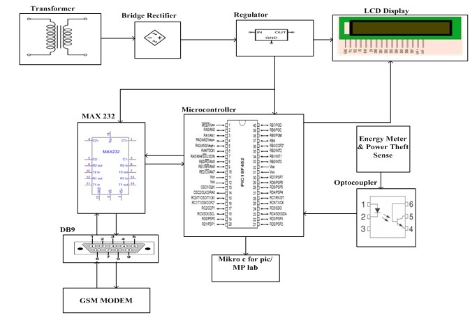 Electric Energy Theft Intimation System Based on GSM Modem Using PIC Microcontroller