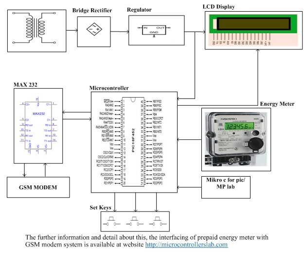 Prepaid energy meter using gsm and pic microcontroller