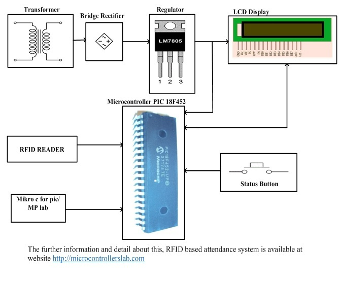 rfid based attendance system using pic microcontroller rh microcontrollerslab com