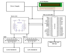 Vehicle Tracking System Through GPS
