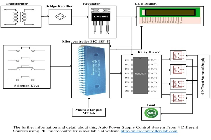Auto Power Supply Control System from 4 Different Sources Using PIC Microcontroller