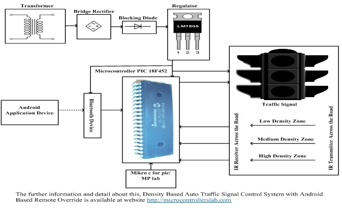 override light sensor wiring diagram density based auto traffic signal control with android based  density based auto traffic signal