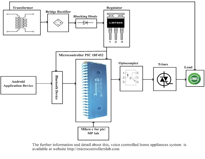 Superb Voice Controlled Home Appliances System Using Pic Microcontroller Wiring Digital Resources Hetepmognl