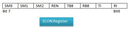 8051 serial communication SCON register