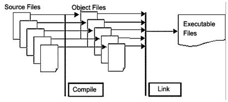 compiler process drawing