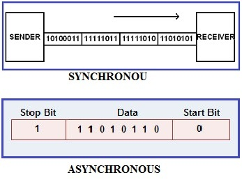 serial communication types ASYNCHRONOUS and SYNCHRONOUS