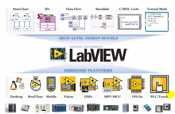 Areas of labView