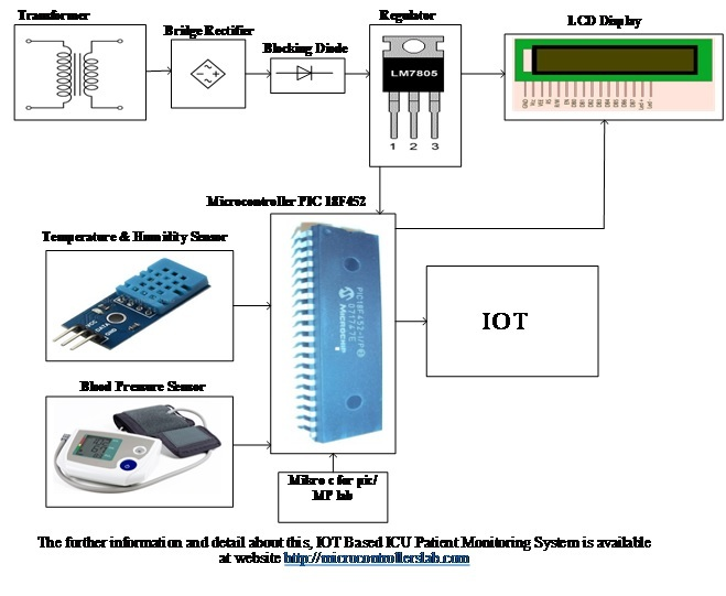 IOT Based ICU Patient Monitoring System using esp8266 wifi