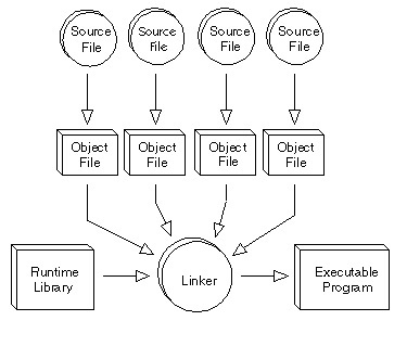embedded system development tools