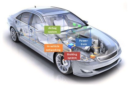embedded systems applications in automobiles