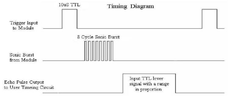 timing diagram of ultrasonic sensor HC-SR04
