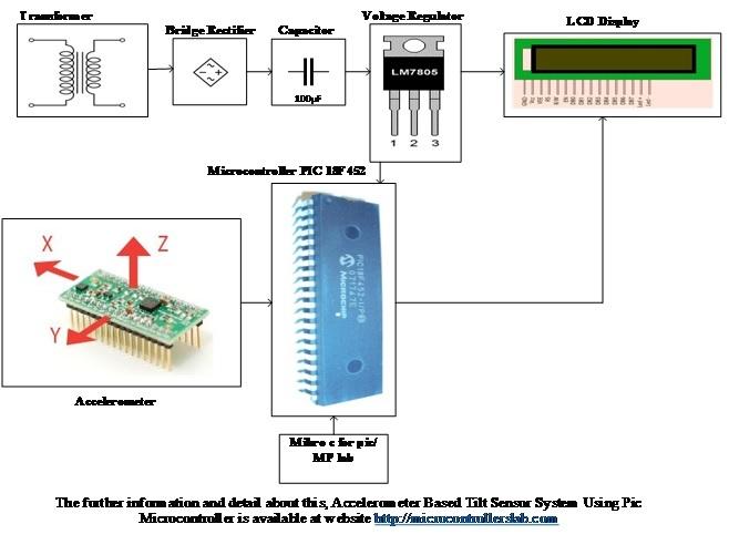 Accelerometer Based Tilt Sensor System Using Pic Microcontroller on vibration diagram, hydrometer diagram, gprs diagram, speaker diagram, switch diagram,