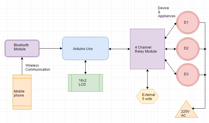 Block diagram of Bluetooth based home automation system