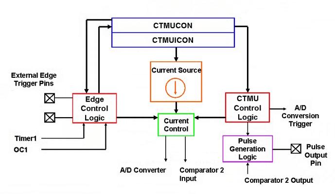 BLOCK DIAGRAM OF CTMU