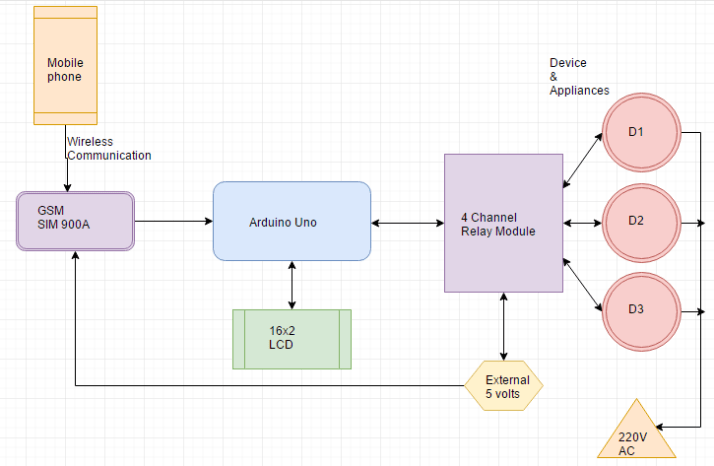 block diagram of GSM Based Home Automation using Arduino