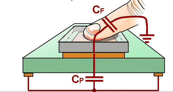 cap touch theory with CTMU