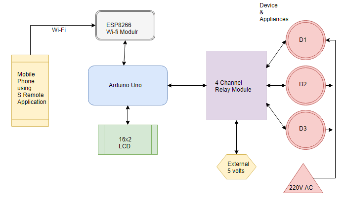 iot based home automation over cloud using arduino block diagram