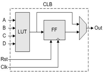 FPGA configuration logic blocks