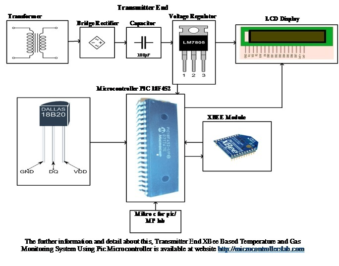Transmitter Block Diagram of XBee Based Temperature and Gas Monitoring System Using Pic Microcontroller