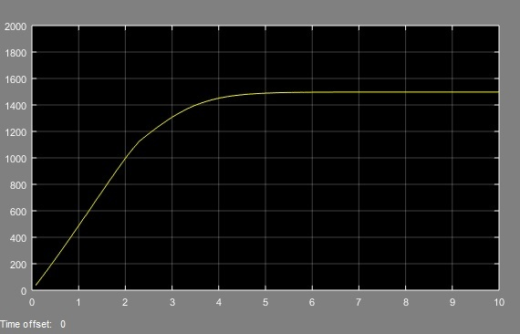 Closed Loop Control for AC Motor Using Five Level Inverter simulation results