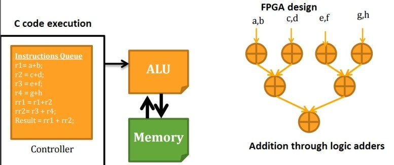 difference between FPGA's and microprocessors