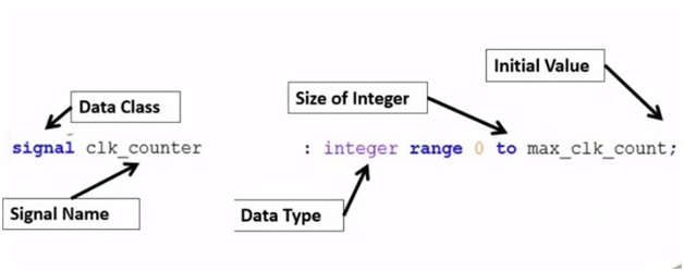 Introduction to VHDL and its Data Types: getting started tutorial